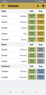 Gold App Markets