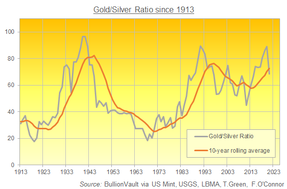 Chart of gold to silver price ratio, annual average 1913-2021. Source: BullionVault