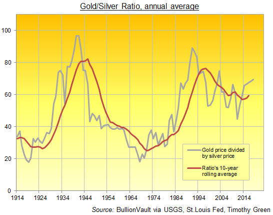 Chart Of The Gold Silver Ratio Annual Average 1880 To 2018 Source Bullionvault