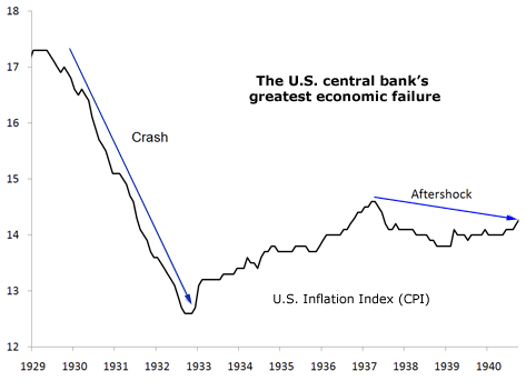 The Federal Reserve's Greatest Economic Failure