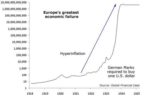 Europe's Greatest Economic Failure